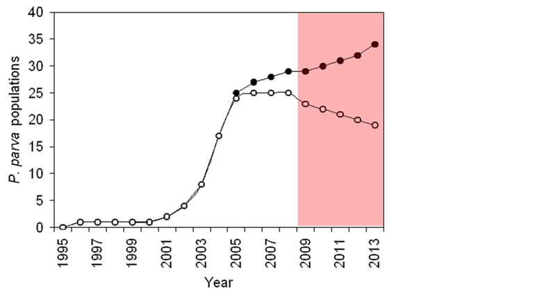 The number of populations of Pseudorasbora parva detected in the wild in England and Wales over time (●) and the actual number (○); the difference in number is due to Environment Agency Pseudorasbora parva eradication operations that were triggered by BU research findings. The shaded box signifies the 2008-13 impact period.