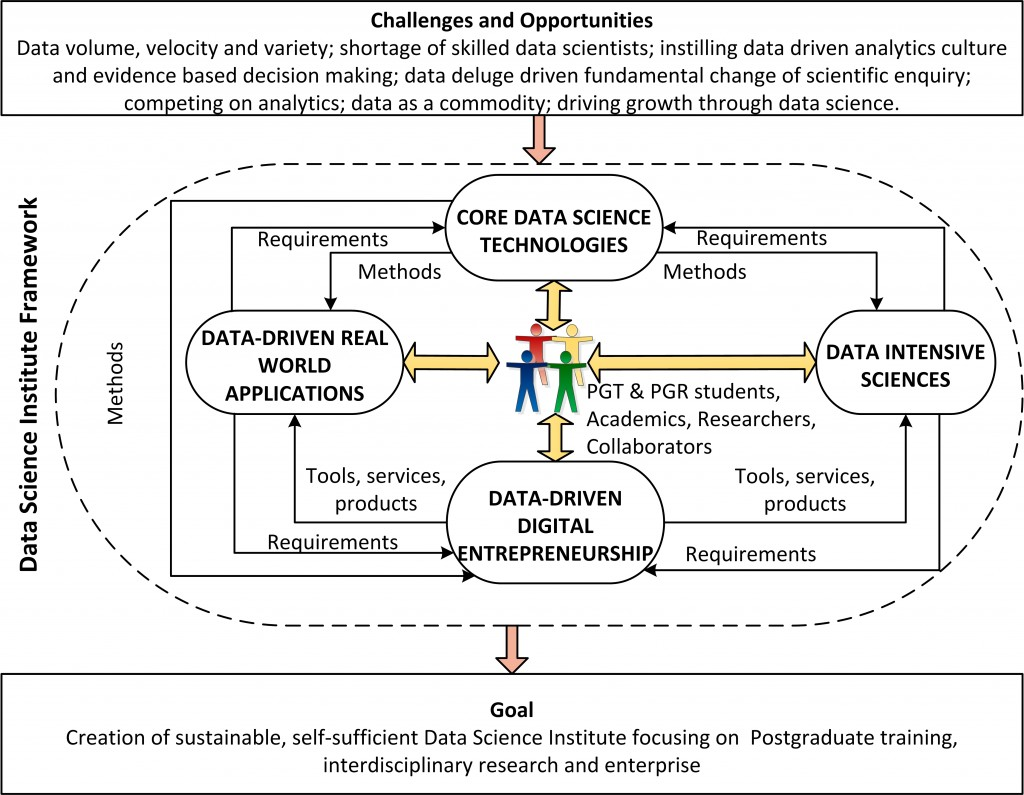 High level view of the Data Science Institute framework