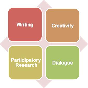 reflective process - writing2
